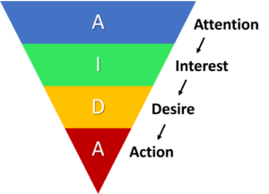 AIDA Model - From Attention, Interest and Desire to Action